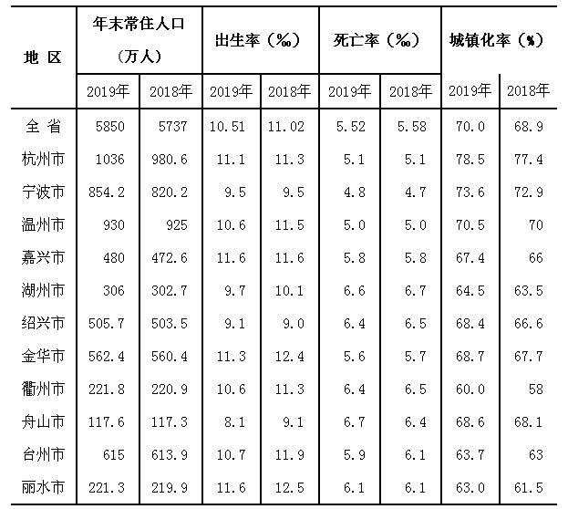 杭州首次突破人口千万大关 离第五个一线城市又近一步