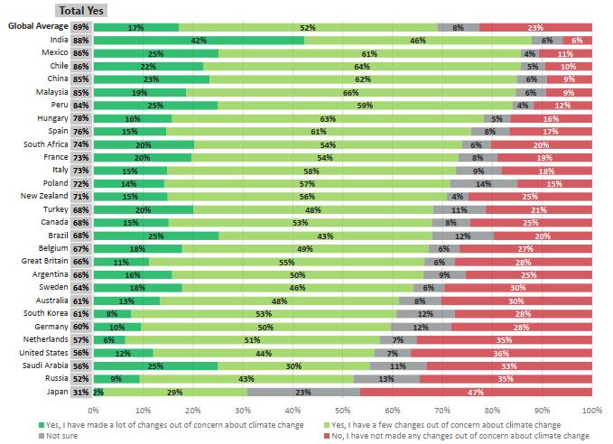 益普索:全球69%的人口因为担心气候变化而改变行为