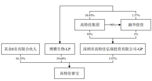 博雅生物13倍溢价关联收购冲关 屡遭问是否利益输送