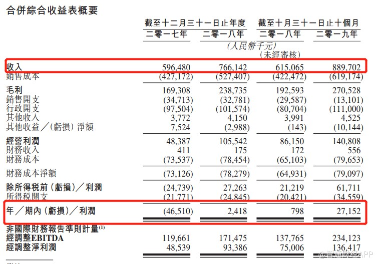 腫瘤醫療集團海吉亞申請香港IPO