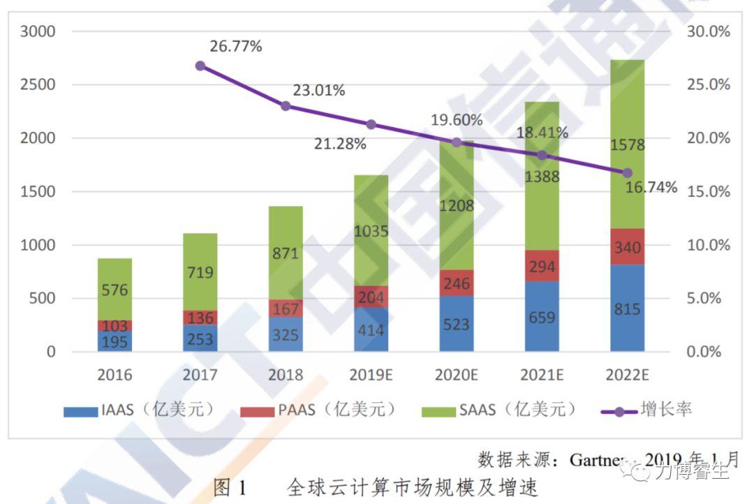 疫情能否促成中国SaaS产业崛起?