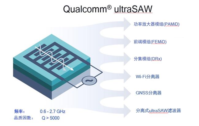 Qualcomm面向5G/4G移动终端推出突破性的Qualcomm ultraSAW射频滤波器技术