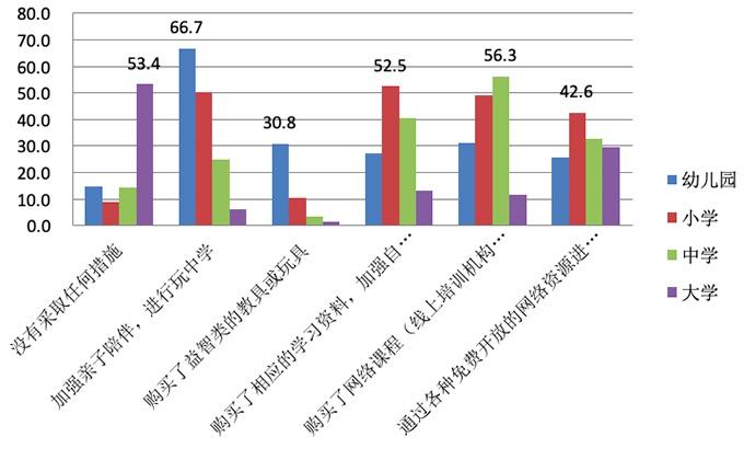 不同学龄阶段家长的具体应对措施(%)