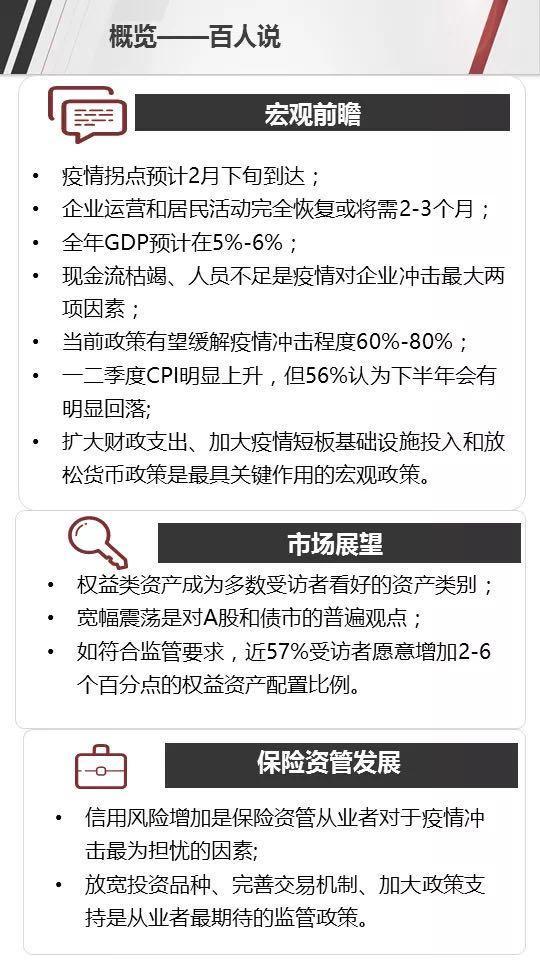 保险资管协会:权益类资产最受看好 57%愿意增配2-6个百分点