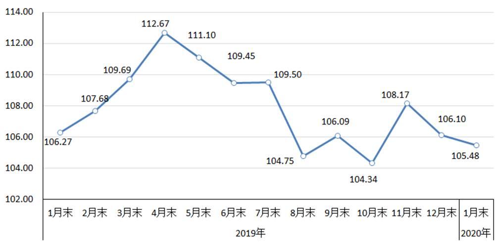 1月份国内市场钢材价格继续下降