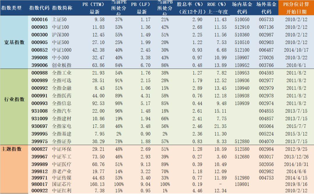 2020年2月21日A股主要指数估值表