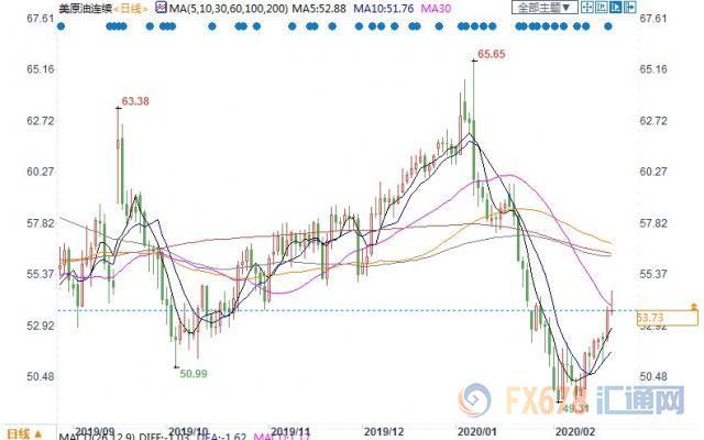 美国WTI4月原油期货价格最近一年的日线蜡烛图,图上时间为美国东部时间;图片来源:汇通财经