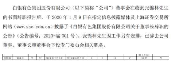 白银有色董事长张锦林辞职 2018
