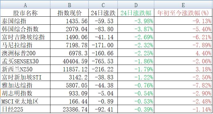 亚太主要股市24日表现