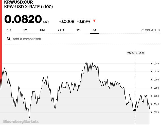 韩元兑美元走势图(图片来源:彭博社)