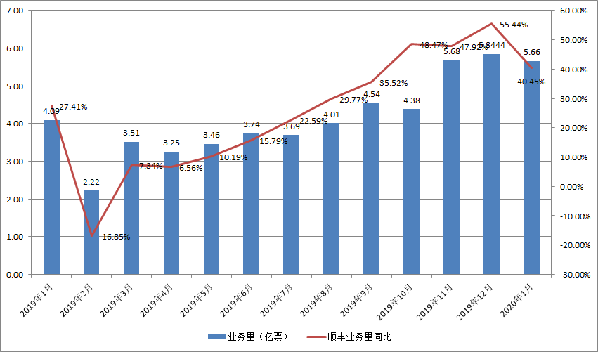 顺丰2020春节月:业务量增长超4成、营收过百亿
