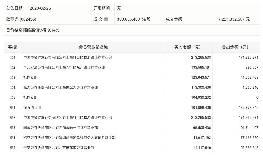 烨星集团国际配售大幅超额或于今日下午提前关闭