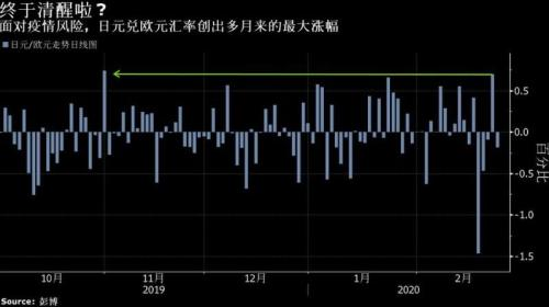 最恐慌之日飙涨!日元正用事实回应人们对其避险地位的质疑?
