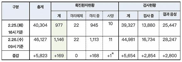 韩国已确诊1146例新冠肺炎病例,警