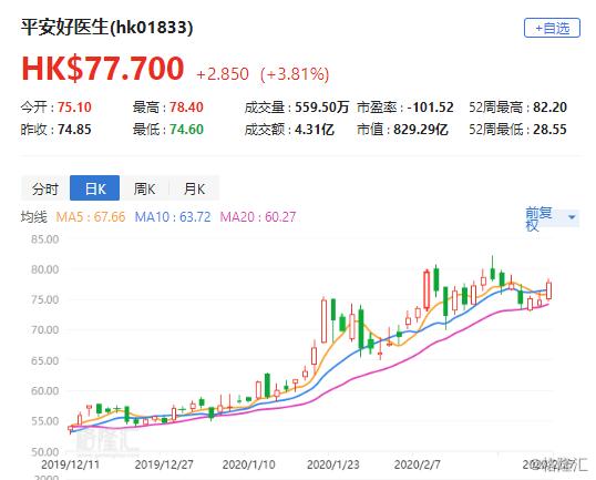 中信建投:重申中安网购51.76港元的目标价格