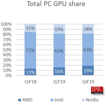统计显示:去年四季度AMD GPU出货量大增22%、市场份额超NVIDIA