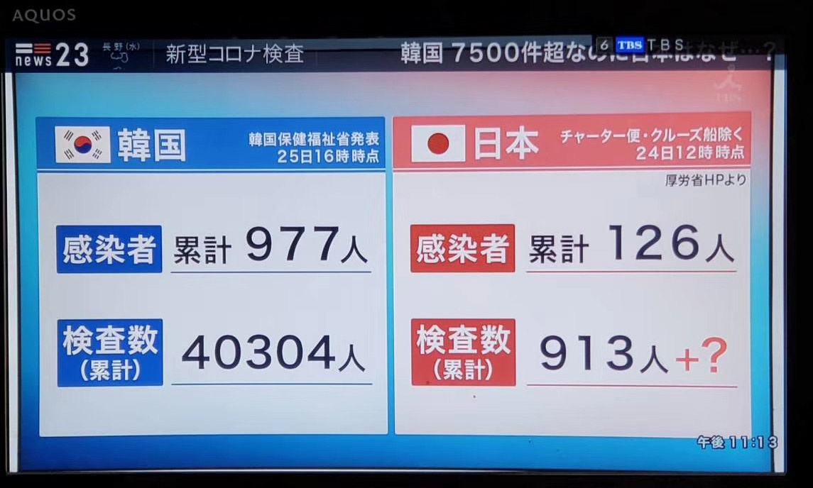 日本TBS电视台播出的日韩新冠病毒检测数据对比图,图片来源:受访者沈霄虹