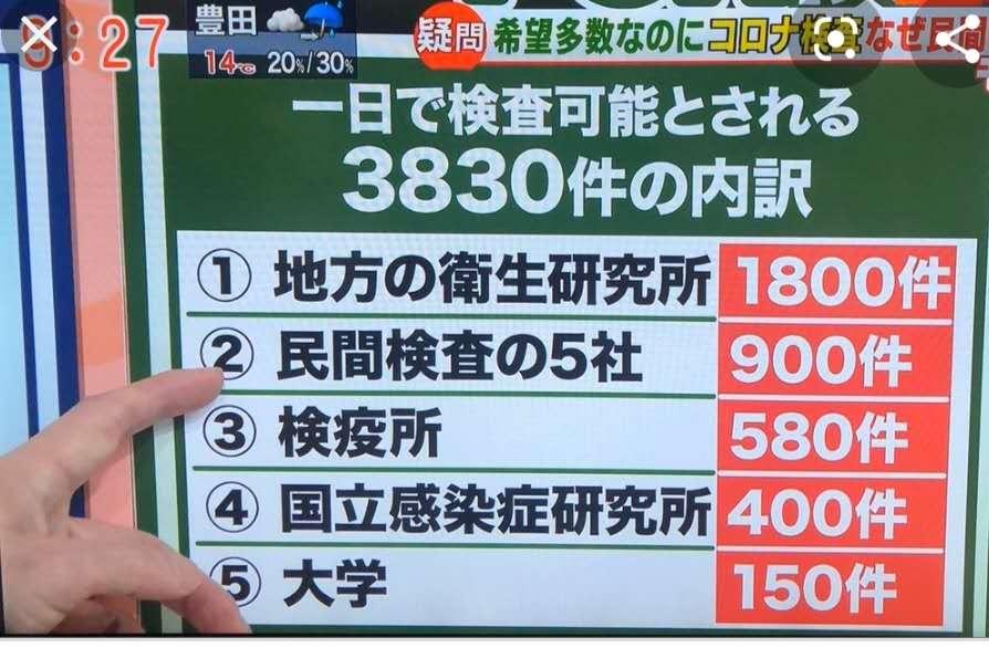 """日本电视台播出的日本""""一日可进走的核酸检测数目"""",图片来源:受访者沈霄虹"""