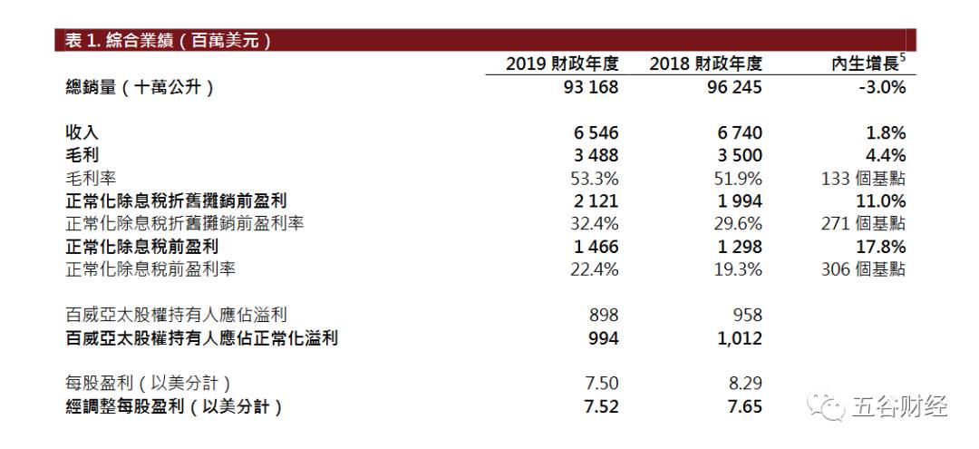 百威亚太2019年净利呈现下跌态势:竞争严峻 夜生活渠道疲软