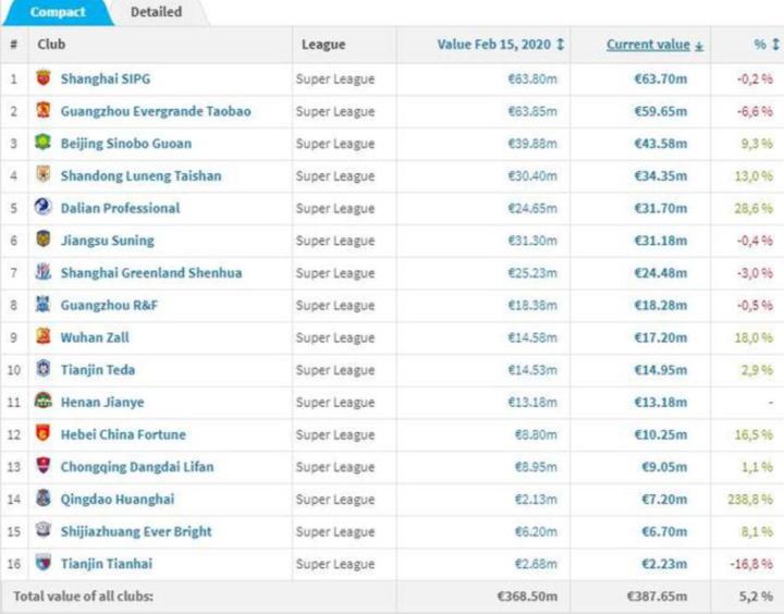 中超身价排行:鲁能3435万欧排第四,天津天海不及第一零头