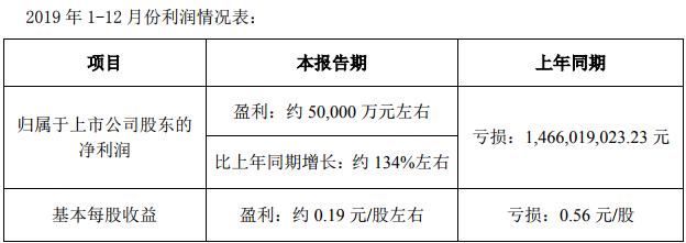 云铝股份发布业绩预告称:预计2019年全年实现净利润5.0亿元