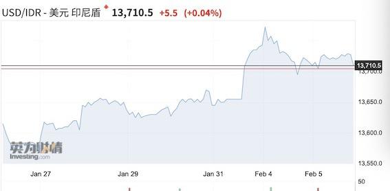 疫情影响减弱人民币企稳 新兴市场货币酝酿反弹