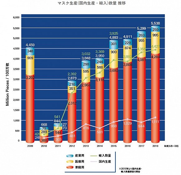 圖(tu)片來源︰日本衛生用品協會