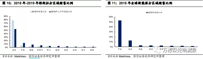 (来源:国信证券)
