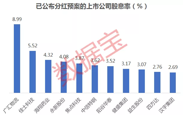 东方表行集团中期少赚4%共派息11.5仙