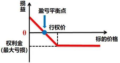 图2:买入认沽期权到期损益图