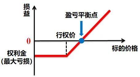 图1:买入认购期权到期损益图