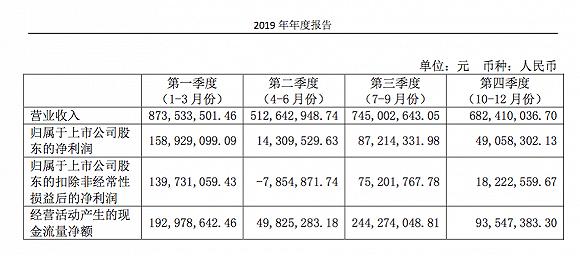 (图片来源:横店影视2019年年报)