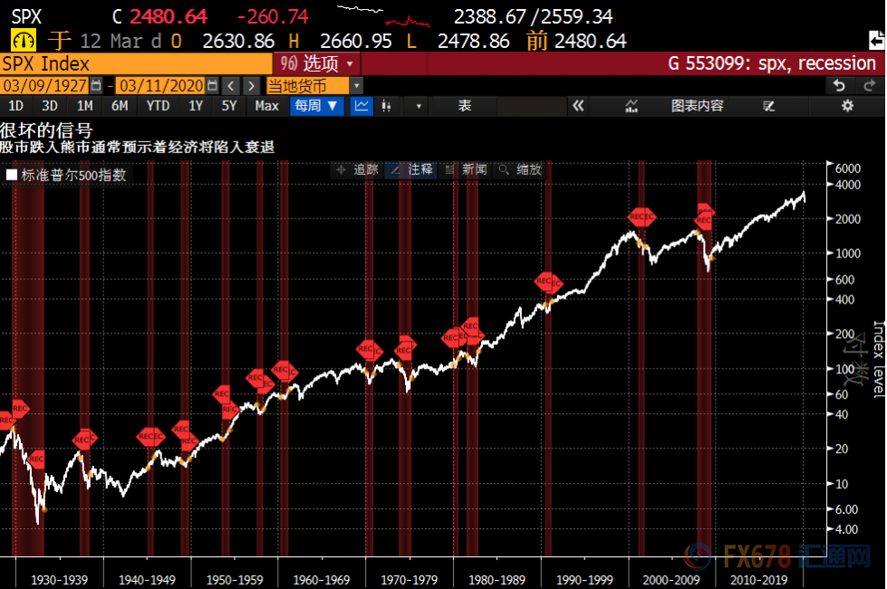 全球股市重创!