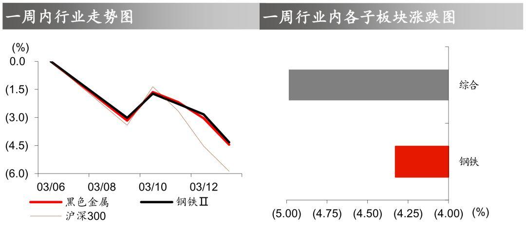 【华泰钢煤*钢铁周报】后期钢价反弹幅度恐有限