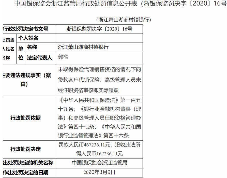 萧山湖商村镇银行两宗违法遭罚 高管无任职资格履职