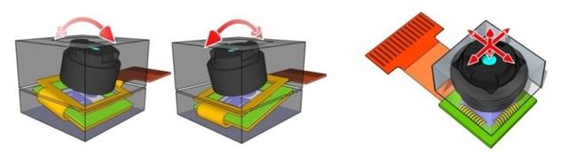 传统悬丝防抖运动(图左、图中)和记忆金属式防抖运动(图右)