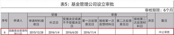 """""""突发:又有拟设立基金公司中止审查 累计已达7家"""
