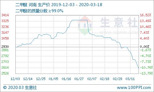 生意社:甲醇市场行情持续下跌