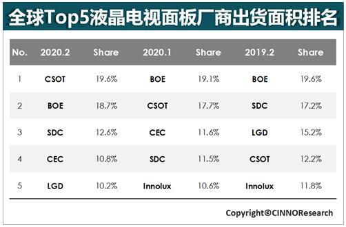 TCL华星光电领衔国产液晶面板 出货数量激增