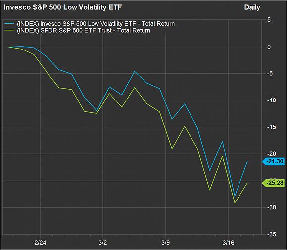 """""""美国股市最近飞流直下,哪些股票更抗跌?"""