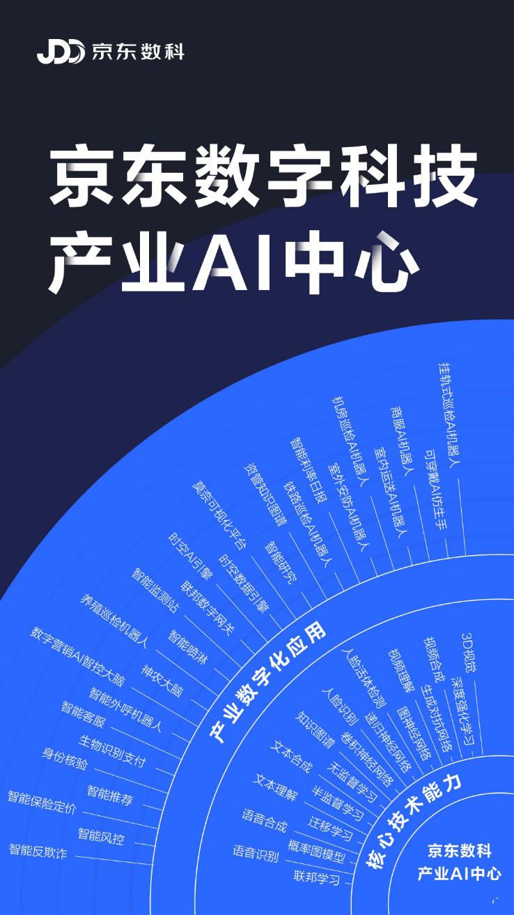"""拥抱""""边缘计算"""" 京东数科成立产业AI中心"""