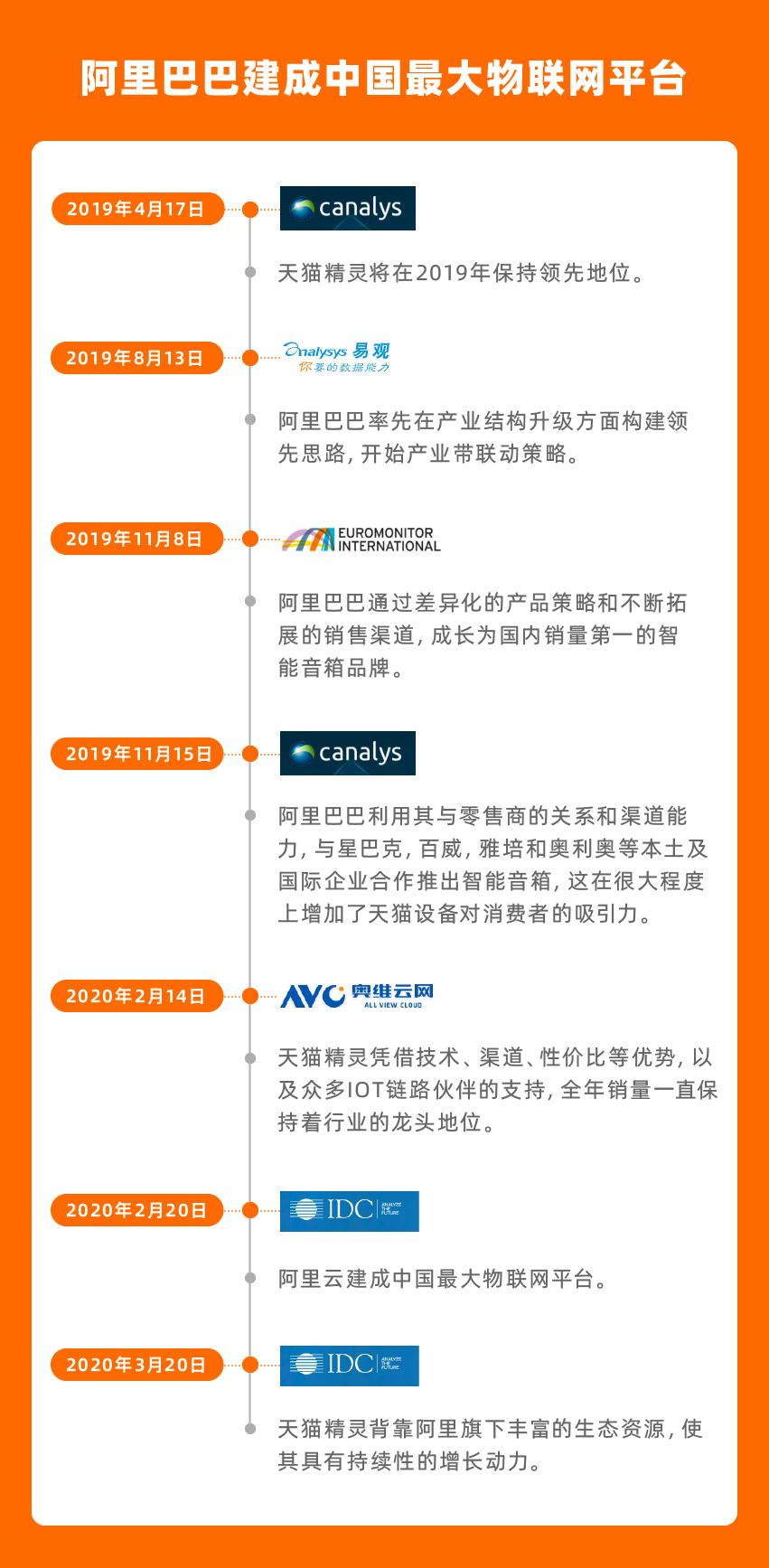 IDC發布中國智能音箱市場全年數據報告 天貓精靈出貨量穩居中國市場第一