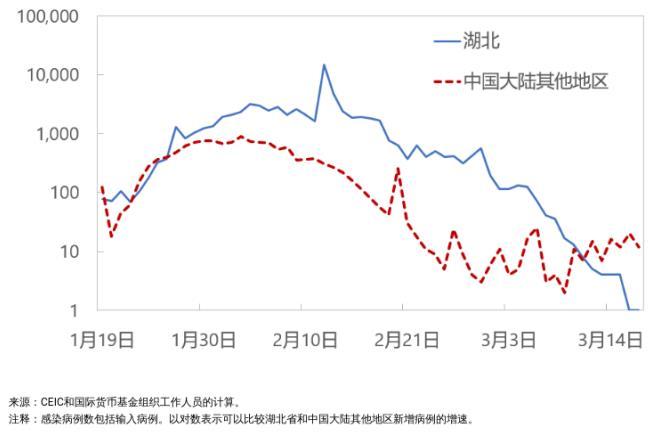 △中国有效的防控措施有助于抑制新冠病毒的传播 图为IMF博客截图