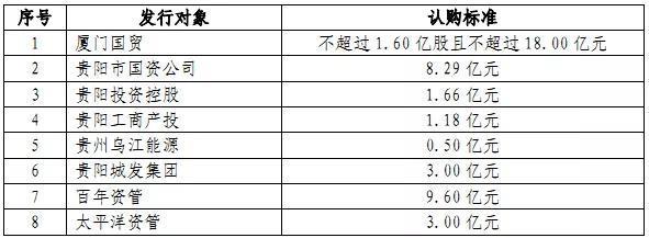 中融人寿9.6亿认购贵阳银行非公开发行A股股票
