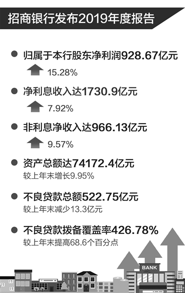 """招商银行2019年不良贷款""""额率双降"""""""