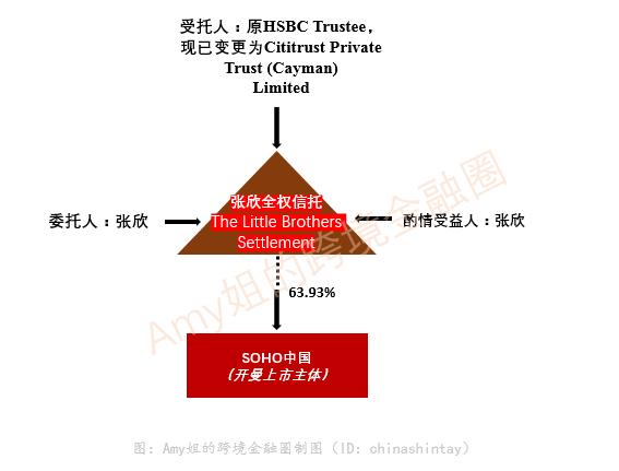 △圖:張欣的家族<a href=http://www.ychgbb.live target=_blank class=infotextkey>信托</a>(持股數為2018年年報數據)
