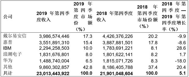 2019年第四季度全球服务器收入增长5.1% 戴尔易安信份额达17.3%排第一