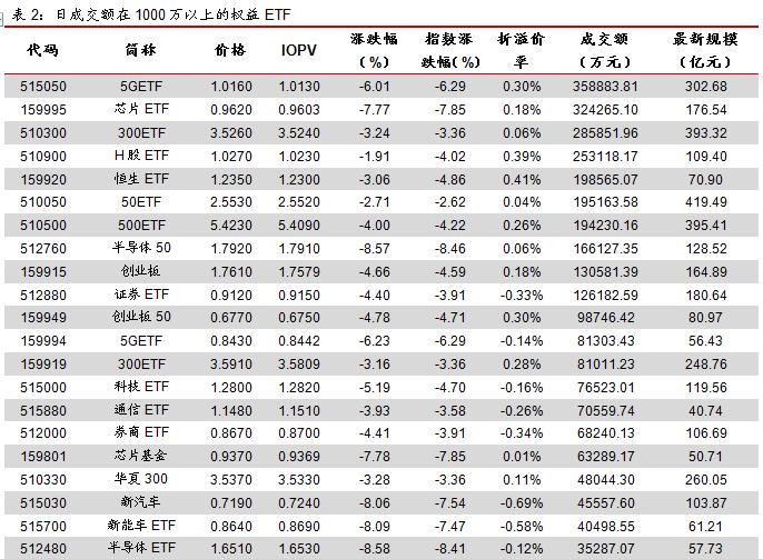 ETP日报(20200323):A股低开低走,科技类权益ETP领跌