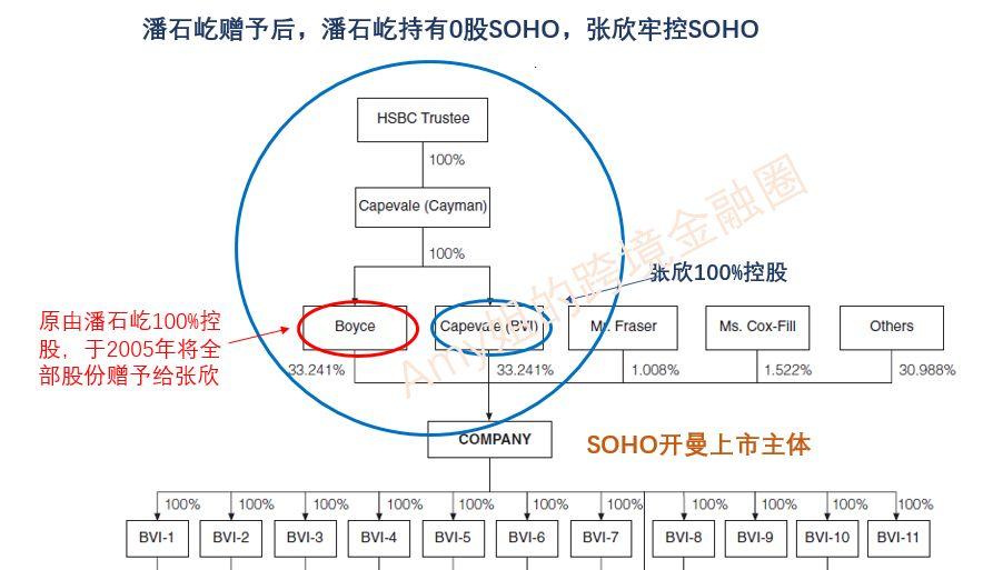 △圖:重組后IPO前,SOHO中國股權架構(SOHO招股說明書)