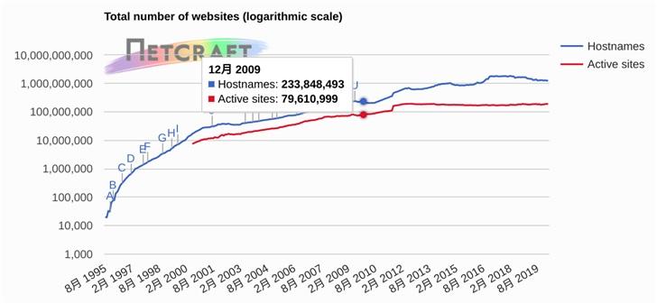 3月全球 Web 服务器调查报告:nginx 域名份额首超Apache 提高28.1%